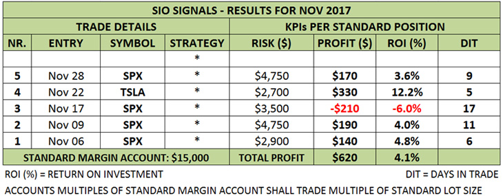 Trading Results - 10% Profit Per Month Program - Trade Mentoring