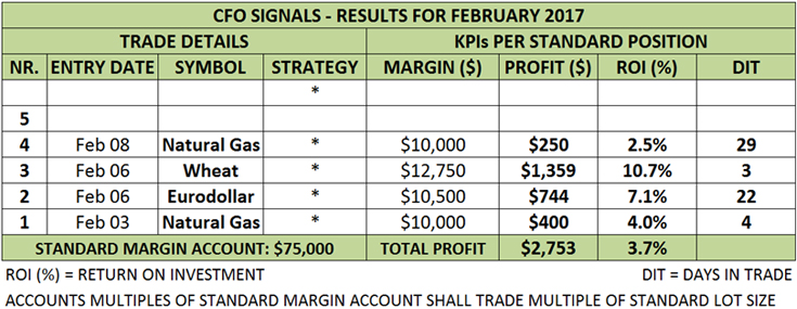 CFO Trading Results - 10% Profit Per Month Program - Trade Mentoring