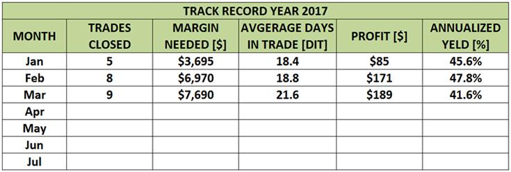 Venit Instant Garantat - Rezultatele Programului in 2017 - Trade Mentoring