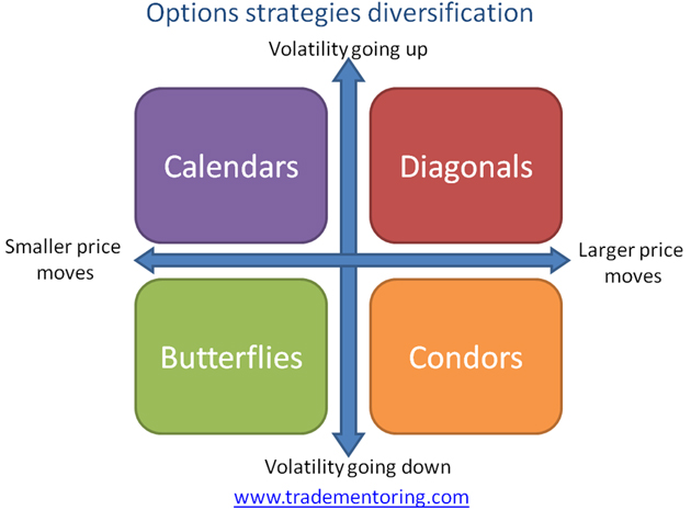 Trading options diversification